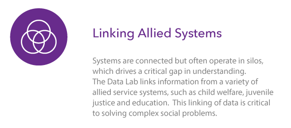 Linking Allied Systems: Systems are connected but often operate in silos, which drives a critical gap in understanding. The Data Lab links information from a variety of allied service systems, such as child welfare, juvenile justice, and education. This linking of data is critical to solving complex social problems.
